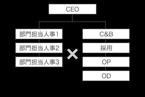 拡大期の組織形態