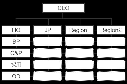 黎明期・成長期の組織形態