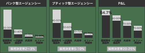 採用決定率比較の図
